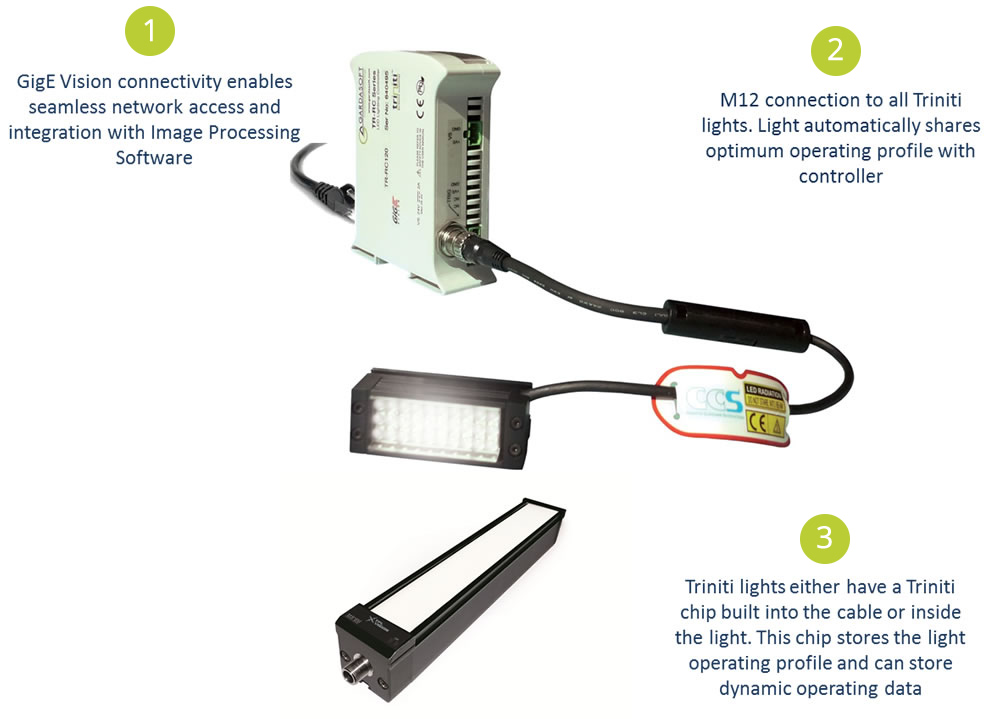 Easy connection of Gardasoft Vision Triniti controller and CCS lighting and TPL lighting
