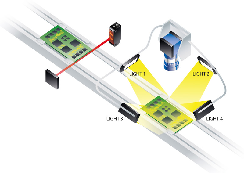 Gardasoft Vision illustration, Controlling Multiple lights in machine vision application