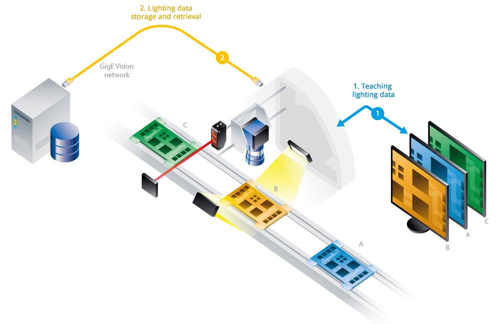 Lighting data storage and retrieval