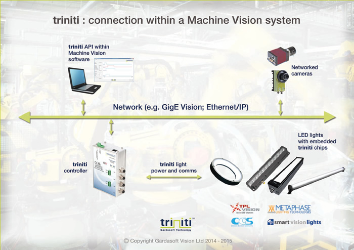 Gardasoft Triniti – integrates intelligent machine vision lighting from manufacturers such as CCS Inc and Smart Vision Lights with Image Processing Software including packages from Stemmer Imaging, Cognex and National Instruments